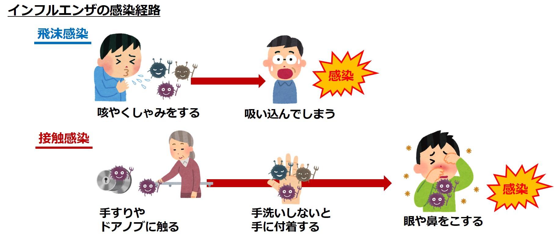 「接触感染」の画像検索結果