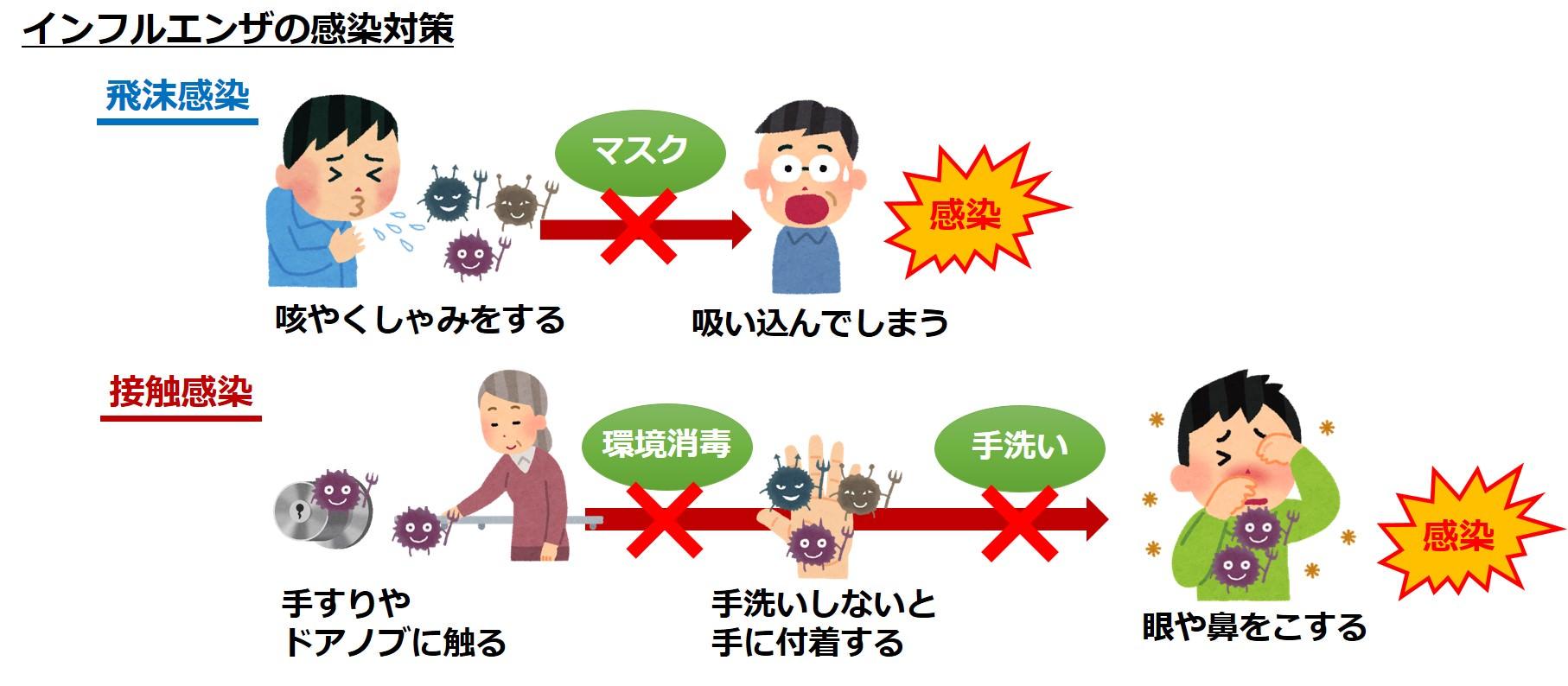インフルエンザ感染対策