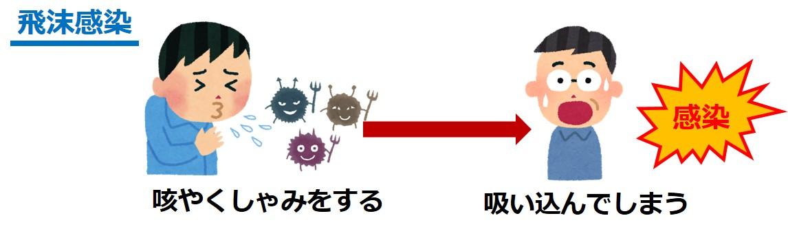 インフルエンザ飛沫感染