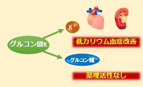 グルコン酸K作用機序