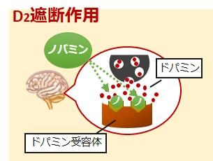 ノバミン作用機序