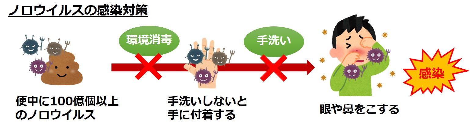 ノロウイルス感染対策