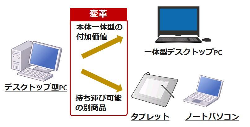 パソコン変革