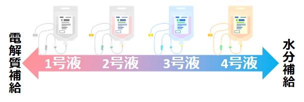 低張電解質輸液違い使い分け