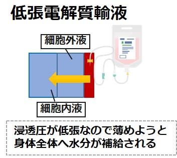 低張電解質輸液