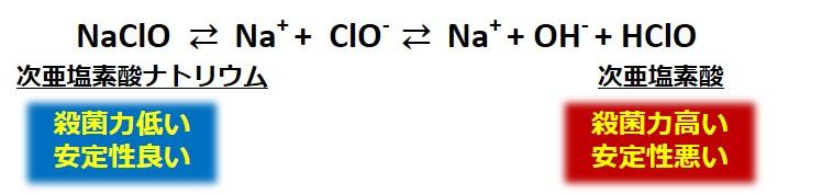 次亜塩素酸ナトリウム平衡