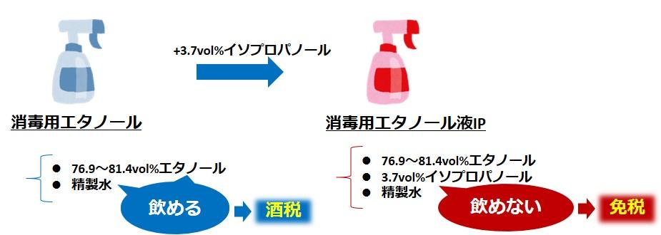 消毒用エタノール液IP開発経緯