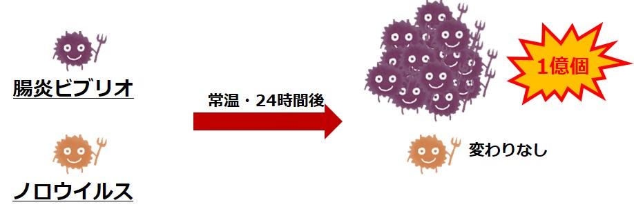 細菌ウイルス違い