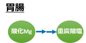 酸化マグネシウム重炭酸塩