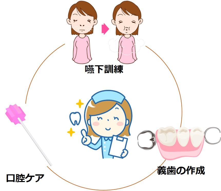 訪問歯科仕事内容