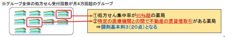 調剤基本料3