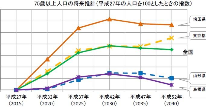 75歳以上人口2030年