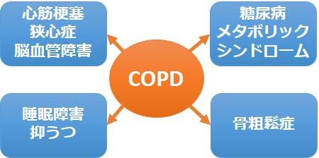 COPD合併症