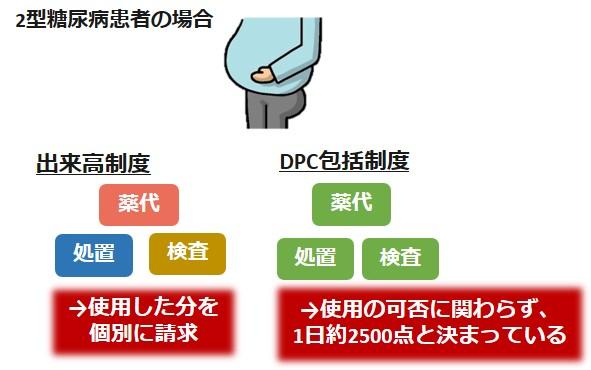 DPC出来高違い