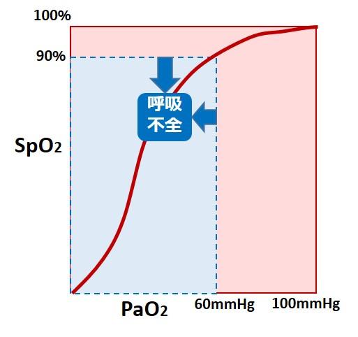 SpO2PaO2