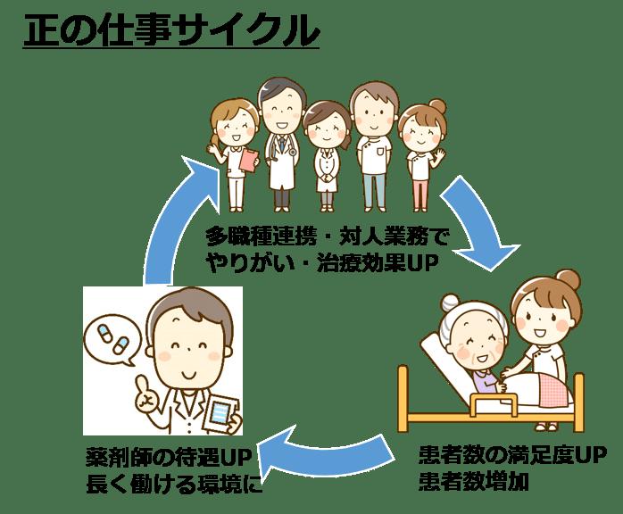 薬剤師正の仕事サイクル