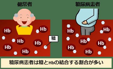 HbA1c原理